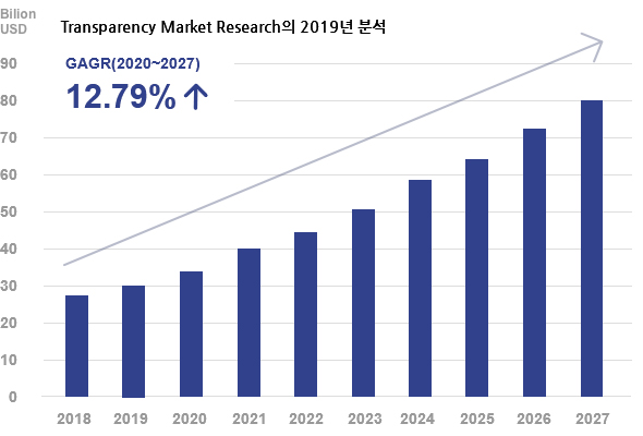 Transparency Market Research의 2016년 분석