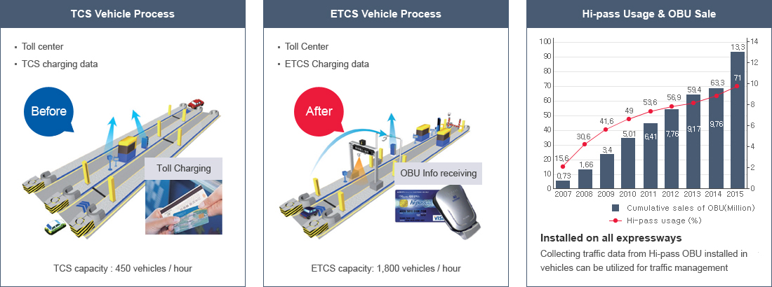TCS Vehicle Process(before) : Toll center,TCS charging data, Toll Charging. ETCS Vehicle Process(after) : Toll Center, ETCS Charging data, OBU Info.receiving. Hi-pass Usage & OBU Sale : Cumulative sales of OBU(Million), Hi-pass usage (%), Installed on all expressways-Collecting traffic data from Hi-pass OBU installed in vehicles can be utilized for traffic management