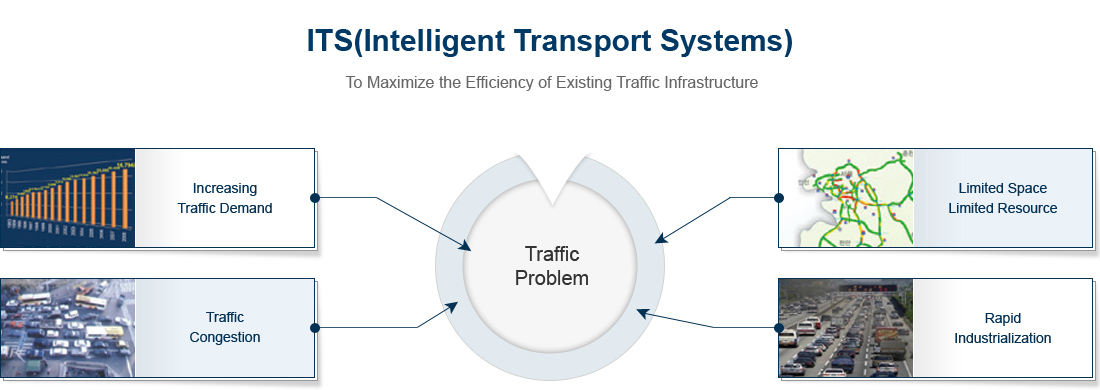 ITS(Intelligent Transport Systems)-Increasing Traffic Demand, Traffic Congestion, Limited Space Limited Resource, Rapid Industrialization