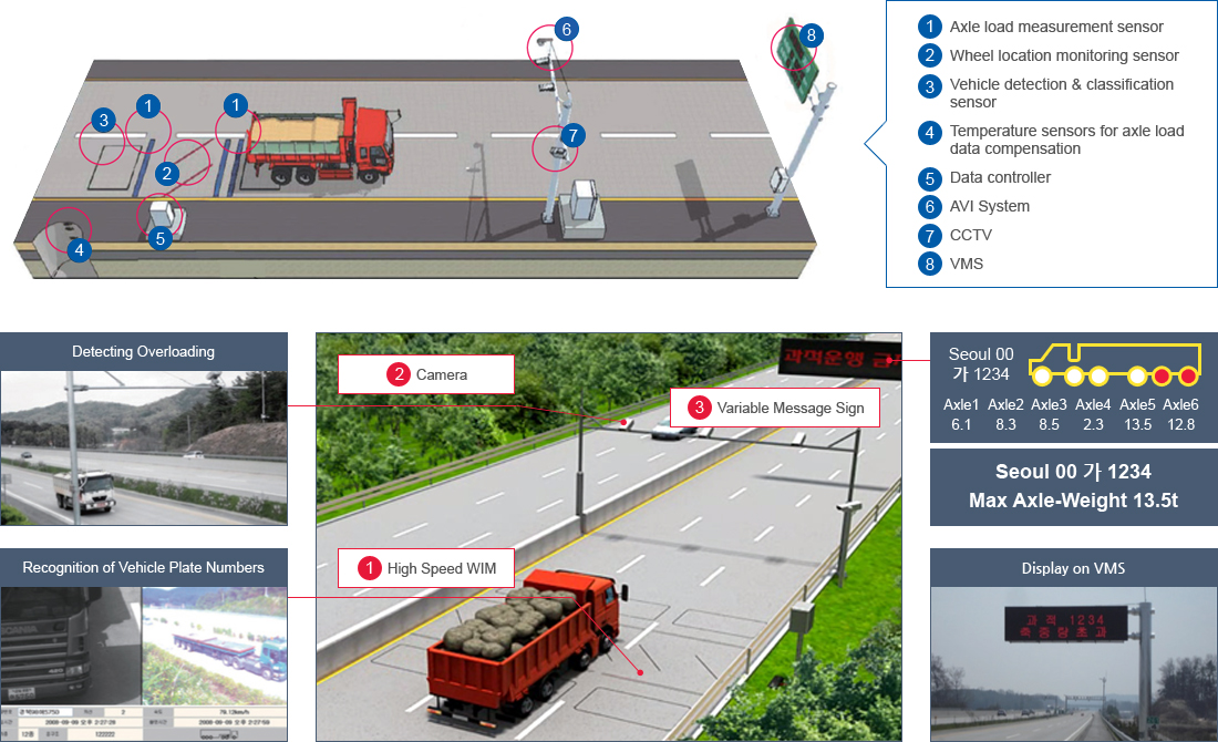 1.Axle load measurement sensor, 2 Wheel location monitoring sensor, 3.Vehicle detection & classification sensor, 4.Temperature sensors for axle load data compensation, 5.Data controller, 6.AVI System, 7.CCTV, 8.VMS